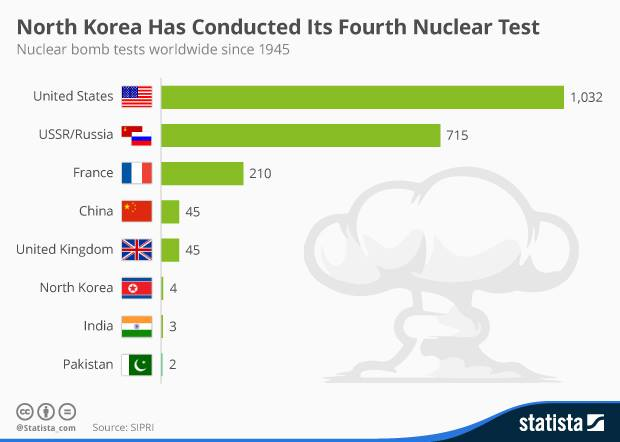 Estudio Sueco acentúa que Norcorea ha realizado 4 ensayos nucleares, EEUU, 1.032